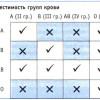 Крови на минск цена совместимость анализ супругов крови район анализы московский