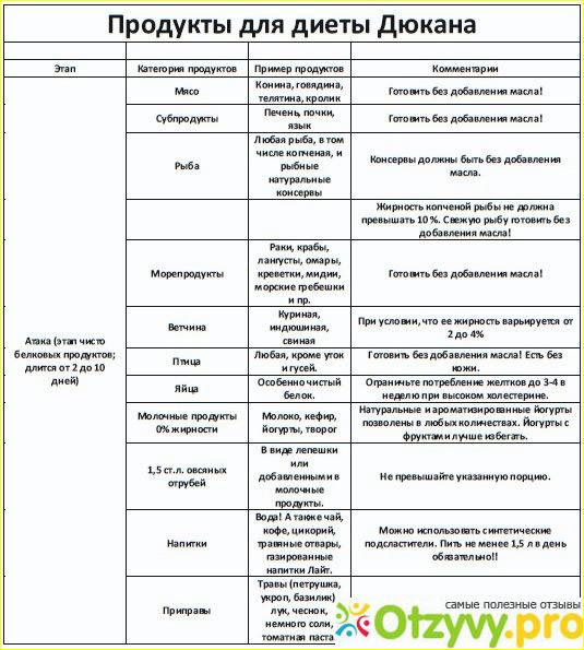 Диета Дикуля Меню По Дням Атака. Диета Дикуля: меню для похудения на каждый день и рецепты блюд