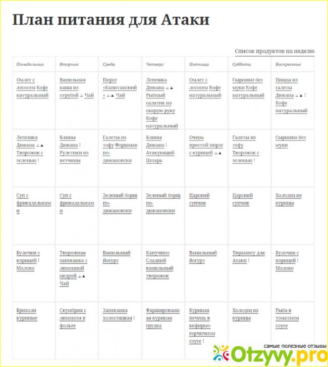 Диета Дикуля Меню По Дням Атака. Диета Дюкана — фаза Атака (меню на неделю)