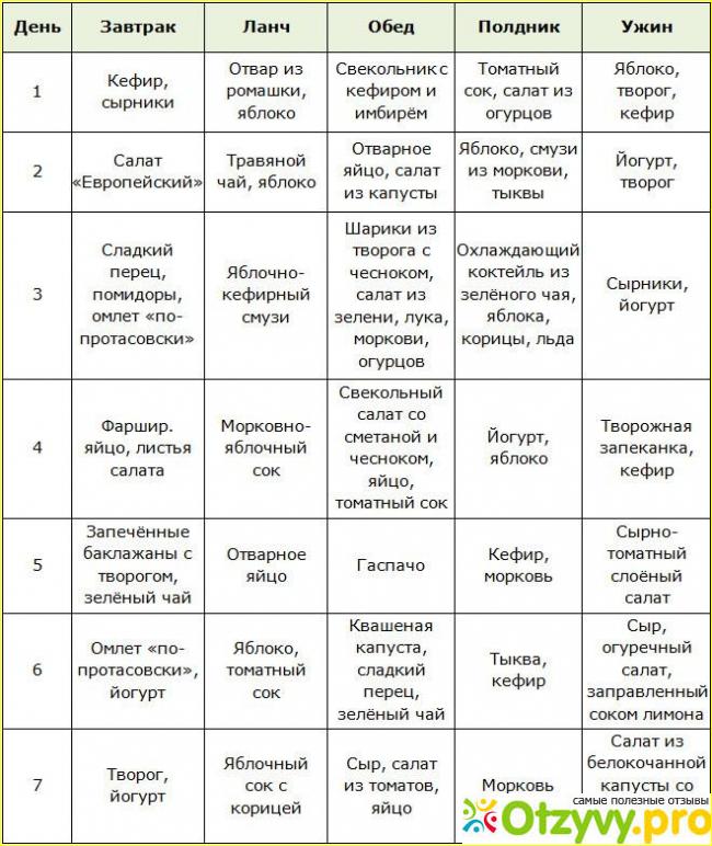 Диета Протасова История. Диета Протасова