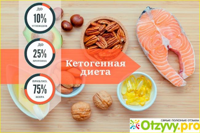 Кетогенная диета отзывы врачей