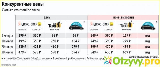 Новые тарифы яндекс такси 2018