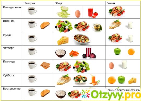 японская диета семидневная